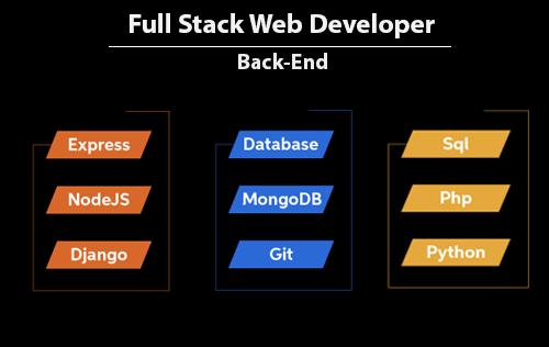Full Stack Web Developer Olmak İsteyenler İçin Back-End Yol Haritası