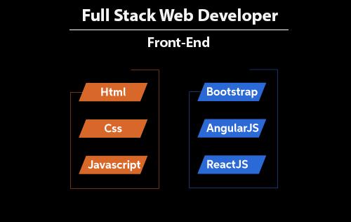 Full Stack Web Developer Olmak İsteyenler İçin Front-End Yol Haritası